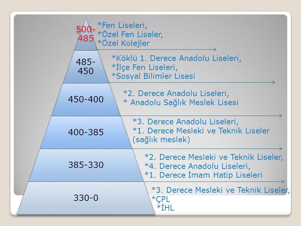 Meriç Anadolu Lisesi/Nilüfer Adres:Görükle Balkan Mahallesi Atatürk Bulvarı No41 NİLÜFER / BURSA (Okula üniversite istasyonundan 1/T ve Küçük sanayi istasyonundan1/TH belediye otobüsleri gelmektedir) Puanı:414.2113 *350 öğrencisi vardır.