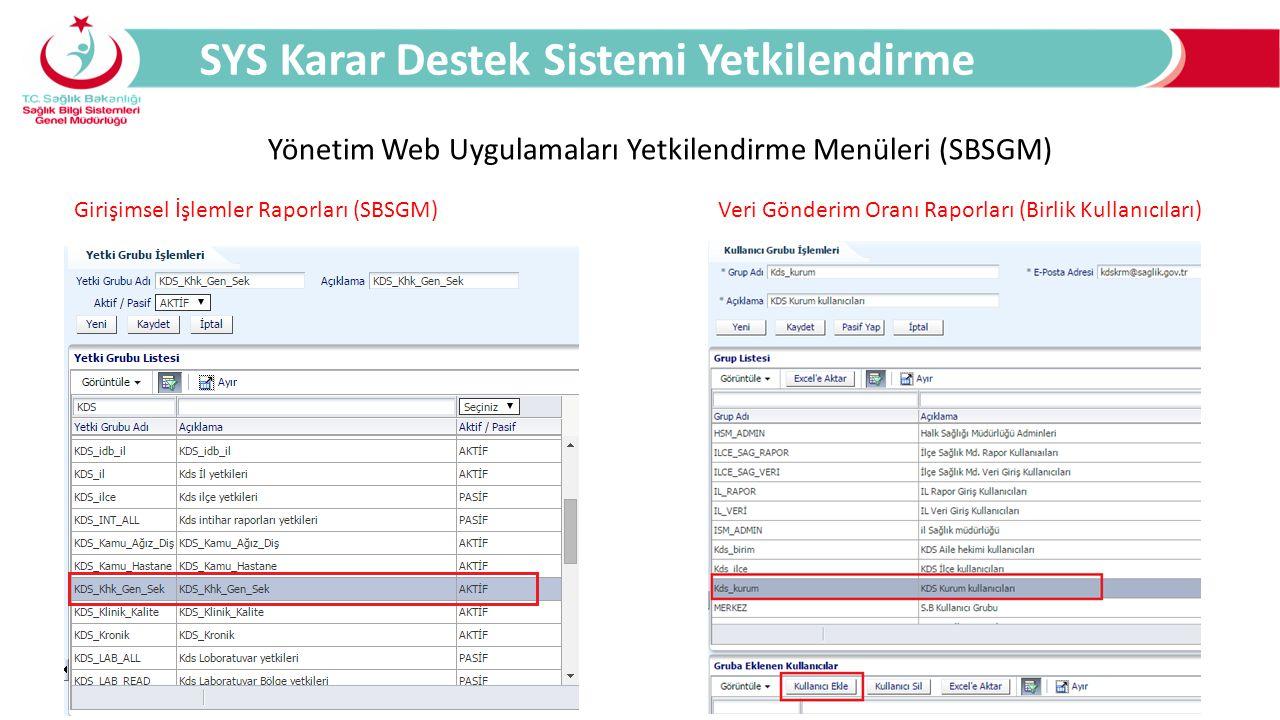 Girişimsel İşlemler Raporları (SBSGM)Veri Gönderim Oranı Raporları (Birlik Kullanıcıları) Yönetim Web Uygulamaları Yetkilendirme Menüleri (SBSGM)