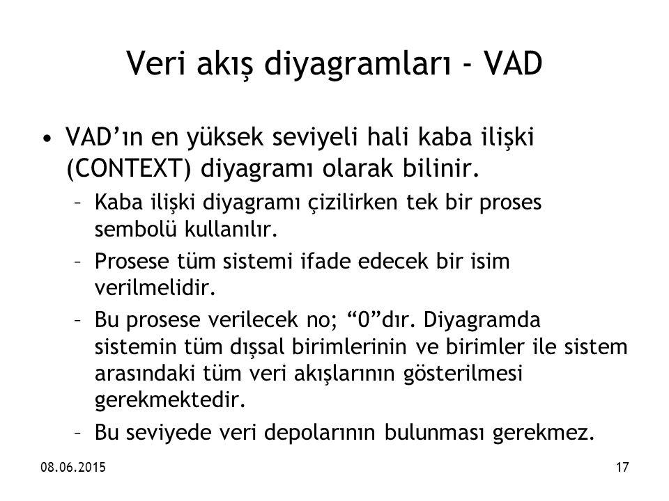 VAD'ın en yüksek seviyeli hali kaba ilişki (CONTEXT) diyagramı olarak bilinir. –Kaba ilişki diyagramı çizilirken tek bir proses sembolü kullanılır. –P