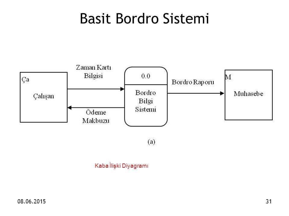 Basit Bordro Sistemi 08.06.201531 Kaba İlişki Diyagramı