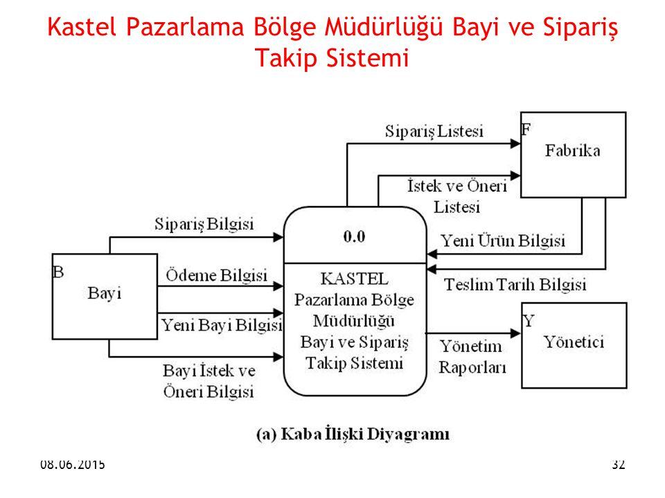 Kastel Pazarlama Bölge Müdürlüğü Bayi ve Sipariş Takip Sistemi 08.06.201532