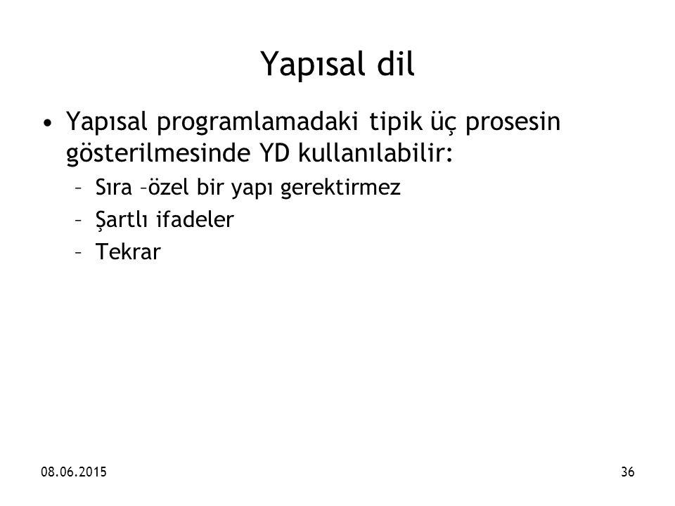 Yapısal dil Yapısal programlamadaki tipik üç prosesin gösterilmesinde YD kullanılabilir: –Sıra –özel bir yapı gerektirmez –Şartlı ifadeler –Tekrar 08.