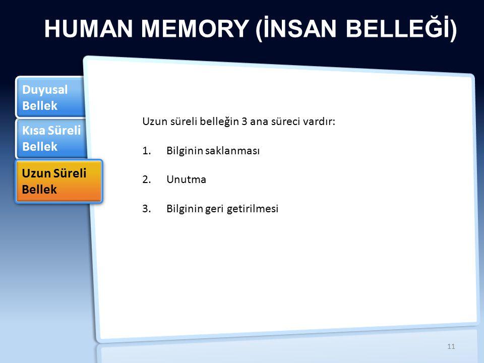 Kısa Süreli Bellek Kısa Süreli Bellek Duyusal Bellek Duyusal Bellek HUMAN MEMORY (İNSAN BELLEĞİ) Uzun Süreli Bellek Uzun Süreli Bellek Uzun süreli belleğin 3 ana süreci vardır: 1.Bilginin saklanması 2.Unutma 3.Bilginin geri getirilmesi 11