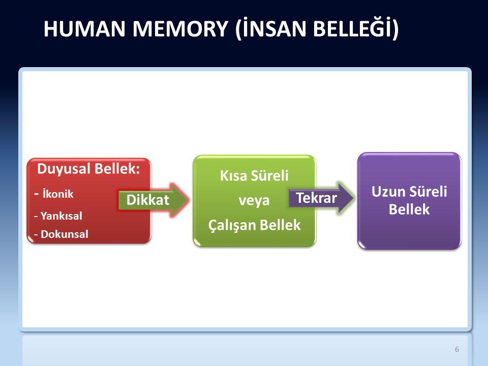 HUMAN MEMORY (İNSAN BELLEĞİ) Duyusal Bellek: - İkonik - Yankısal - Dokunsal Dikkat Kısa Süreli veya Çalışan Bellek Tekrar Uzun Süreli Bellek 6