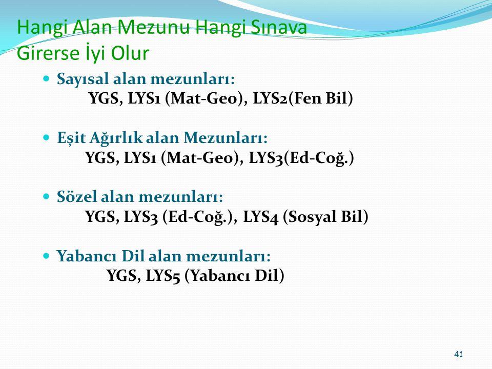 Hangi Alan Mezunu Hangi Sınava Girerse İyi Olur Sayısal alan mezunları: YGS, LYS1 (Mat-Geo), LYS2(Fen Bil) Eşit Ağırlık alan Mezunları: YGS, LYS1 (Mat-Geo), LYS3(Ed-Coğ.) Sözel alan mezunları: YGS, LYS3 (Ed-Coğ.), LYS4 (Sosyal Bil) Yabancı Dil alan mezunları: YGS, LYS5 (Yabancı Dil) 41