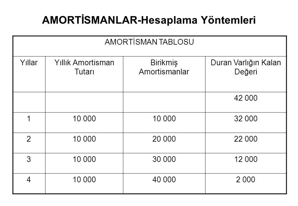 AMORTİSMANLAR-Hesaplama Yöntemleri Eşit Tutarlar Yöntemi Örnek: İşletme, elde edilme maliyeti 42 000 TL.