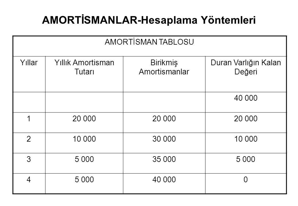 AMORTİSMANLAR-Hesaplama Yöntemleri Azalan Bakiyeler Yöntemi Örnek: İşletme, elde edilme maliyeti 40 000 TL.