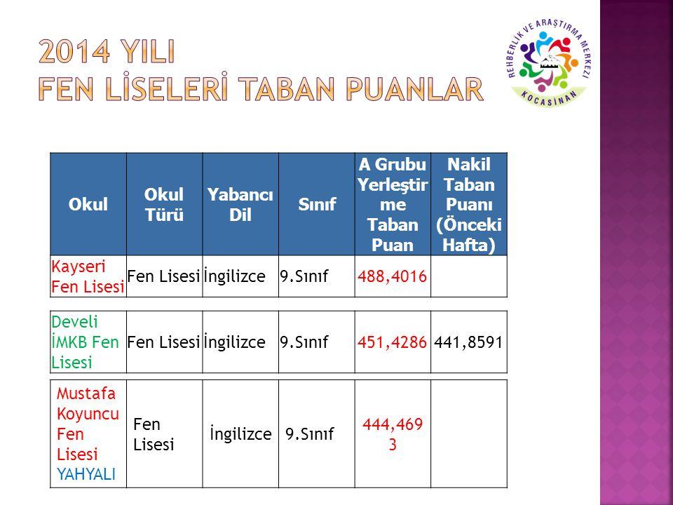Okul Okul Türü Yabancı Dil Sınıf A Grubu Yerleştir me Taban Puan Nakil Taban Puanı (Önceki Hafta) Kayseri Fen Lisesi Fen Lisesiİngilizce9.Sınıf488,401