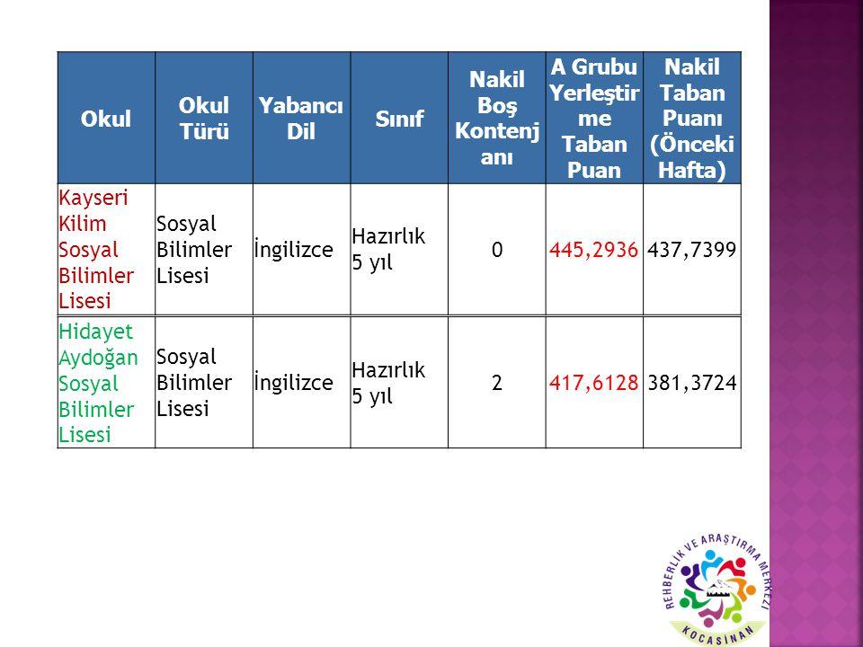 Okul Okul Türü Yabancı Dil Sınıf Nakil Boş Kontenj anı A Grubu Yerleştir me Taban Puan Nakil Taban Puanı (Önceki Hafta) Kayseri Kilim Sosyal Bilimler