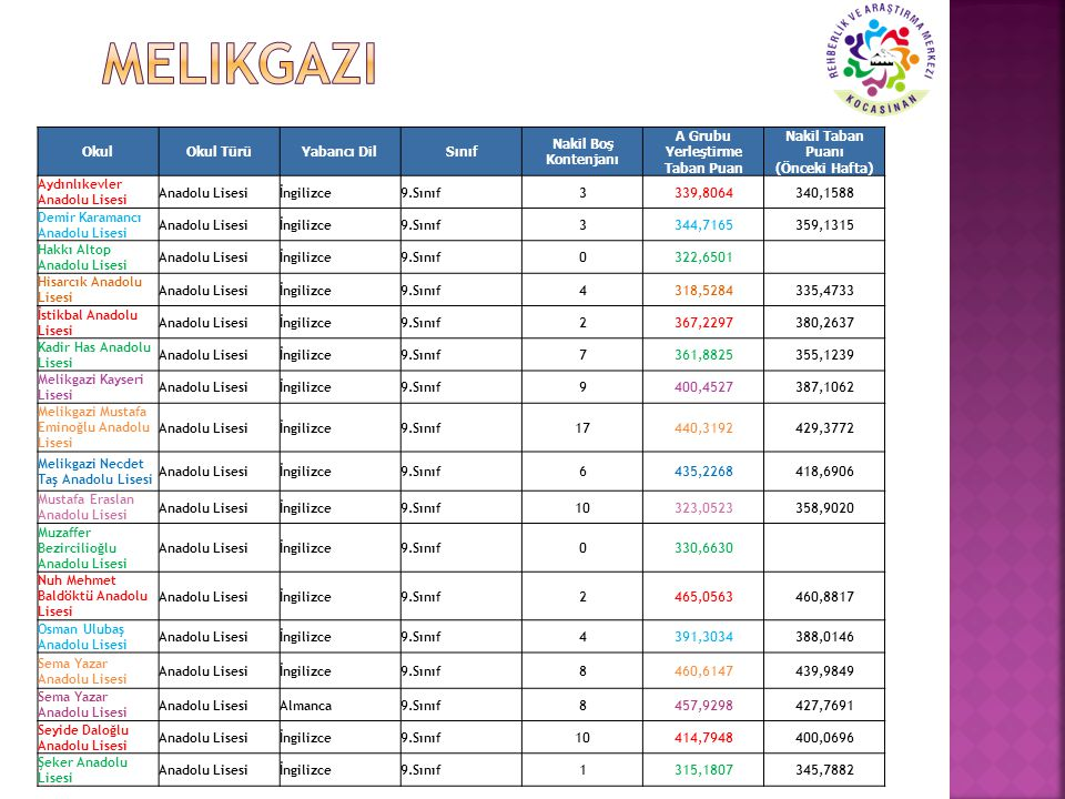 OkulOkul TürüYabancı DilSınıf Nakil Boş Kontenjanı A Grubu Yerleştirme Taban Puan Nakil Taban Puanı (Önceki Hafta) Aydınlıkevler Anadolu Lisesi Anadol