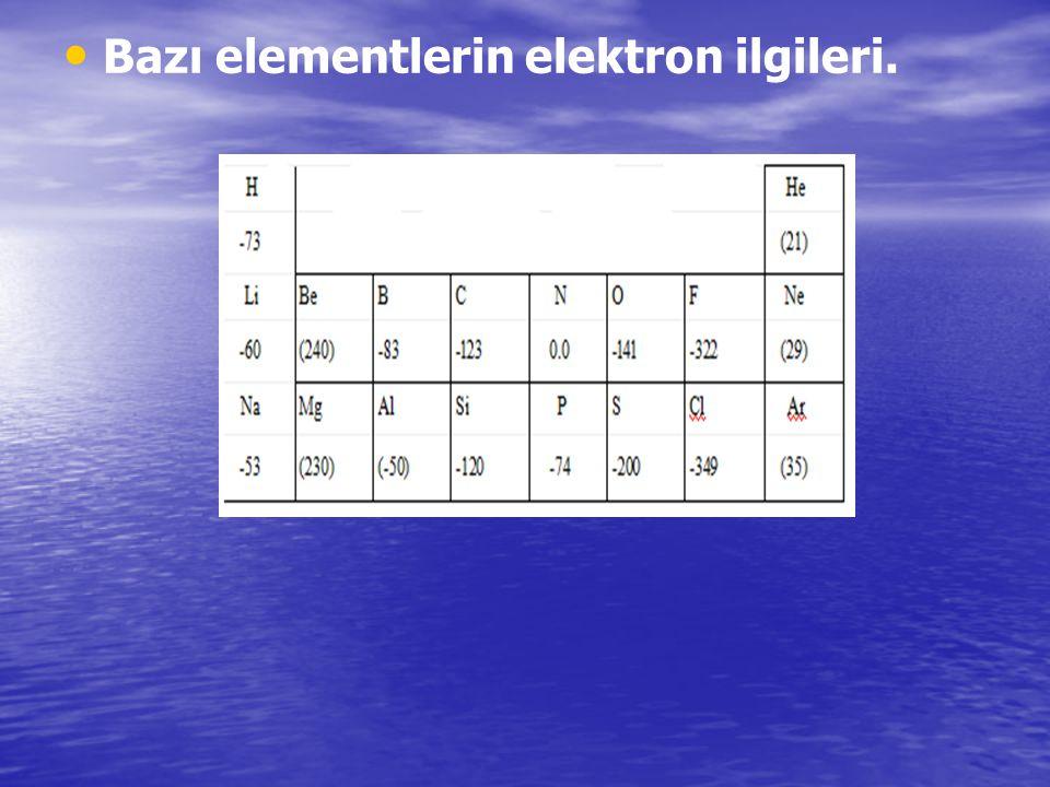 Bazı elementlerin elektron ilgileri.