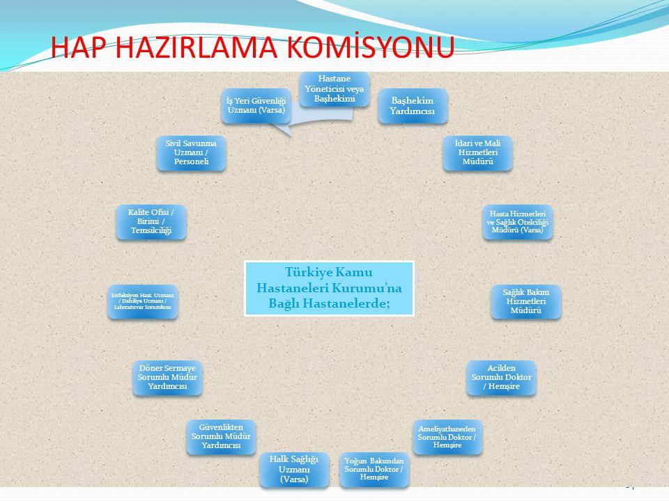 HAP HAZIRLAMA KOMİSYONU 14 Hastane Yöneticisi veya Başhekimi Başhekim Yardımcısı İdari ve Mali Hizmetleri Müdürü Hasta Hizmetleri ve Sağlık Otelciliği