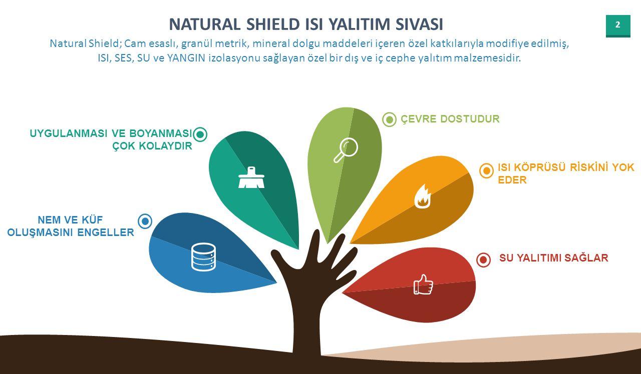 2 NATURAL SHIELD ISI YALITIM SIVASI ISI KÖPRÜSÜ RİSKİNİ YOK EDER UYGULANMASI VE BOYANMASI ÇOK KOLAYDIR ÇEVRE DOSTUDUR SU YALITIMI SAĞLAR Natural Shield; Cam esaslı, granül metrik, mineral dolgu maddeleri içeren özel katkılarıyla modifiye edilmiş, ISI, SES, SU ve YANGIN izolasyonu sağlayan özel bir dış ve iç cephe yalıtım malzemesidir.