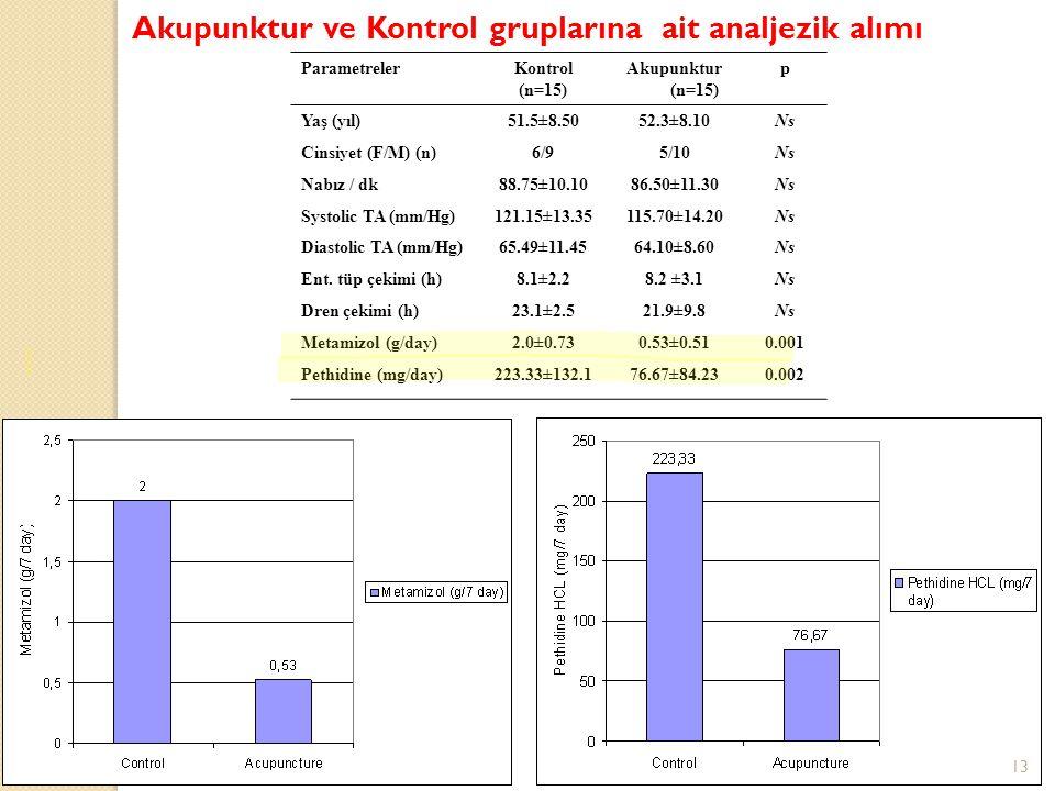 Akupunktur ve Kontrol gruplarına ait analjezik alımı ParametrelerKontrol (n=15) Akupunktur (n=15) p Yaş (yıl)51.5±8.5052.3±8.10Ns Cinsiyet (F/M) (n)6/95/10Ns Nabız / dk 88.75±10.1086.50±11.30 Ns Systolic TA (mm/Hg) 121.15±13.35115.70±14.20 Ns Diastolic TA (mm/Hg) 65.49±11.4564.10±8.60 Ns Ent.