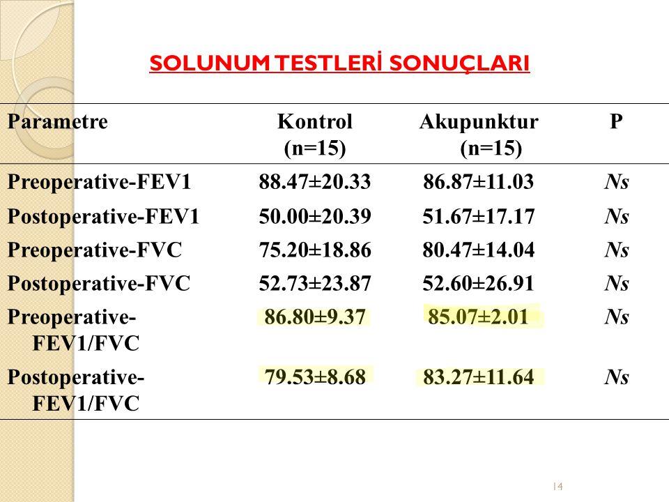 ParametreKontrol (n=15) Akupunktur (n=15) P Preoperative-FEV188.47±20.3386.87±11.03Ns Postoperative-FEV150.00±20.3951.67±17.17Ns Preoperative-FVC75.20±18.8680.47±14.04Ns Postoperative-FVC52.73±23.8752.60±26.91Ns Preoperative- FEV1/FVC 86.80±9.3785.07±2.01Ns Postoperative- FEV1/FVC 79.53±8.6883.27±11.64Ns SOLUNUM TESTLER İ SONUÇLARI 14
