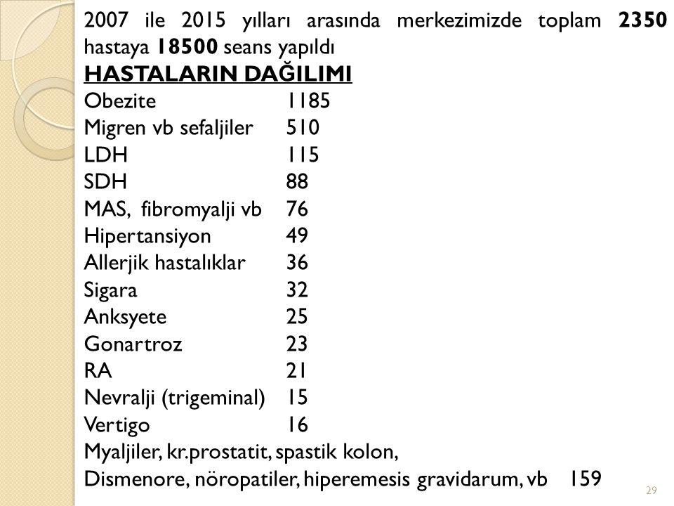 2007 ile 2015 yılları arasında merkezimizde toplam 2350 hastaya 18500 seans yapıldı HASTALARIN DA Ğ ILIMI Obezite1185 Migren vb sefaljiler510 LDH115 SDH88 MAS, fibromyalji vb76 Hipertansiyon49 Allerjik hastalıklar36 Sigara32 Anksyete25 Gonartroz23 RA21 Nevralji (trigeminal)15 Vertigo16 Myaljiler, kr.prostatit, spastik kolon, Dismenore, nöropatiler, hiperemesis gravidarum, vb 159 29