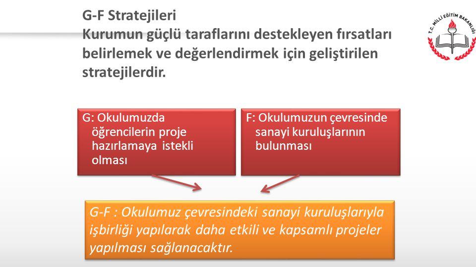 G-F Stratejileri Kurumun güçlü taraflarını destekleyen fırsatları belirlemek ve değerlendirmek için geliştirilen stratejilerdir. G: Okulumuzda öğrenci