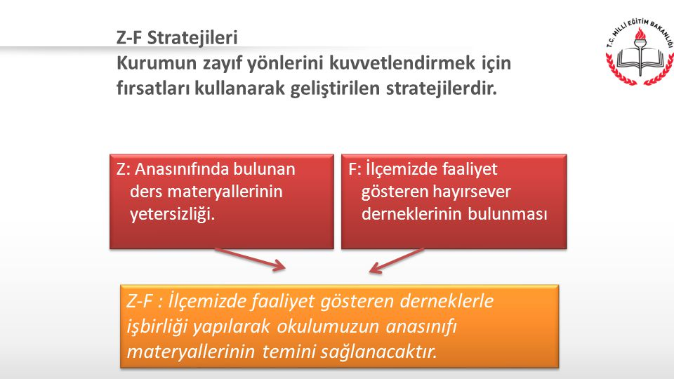 Z-F Stratejileri Kurumun zayıf yönlerini kuvvetlendirmek için fırsatları kullanarak geliştirilen stratejilerdir. Z: Anasınıfında bulunan ders materyal