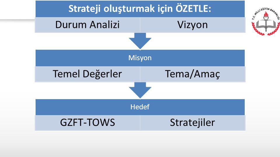 Hedef GZFT-TOWSStratejiler Misyon Temel DeğerlerTema/Amaç Strateji oluşturmak için ÖZETLE: Durum AnaliziVizyon