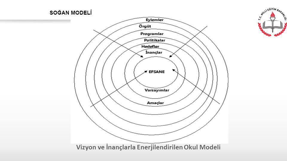 Vizyon ve İnançlarla Enerjilendirilen Okul Modeli SOĞAN MODELİ