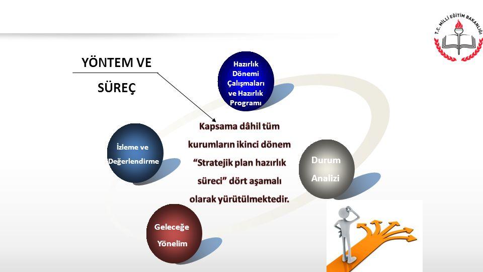 İzleme ve Değerlendirme Hazırlık Dönemi Çalışmaları ve Hazırlık Programı Durum Analizi Geleceğe Yönelim YÖNTEM VE SÜREÇ