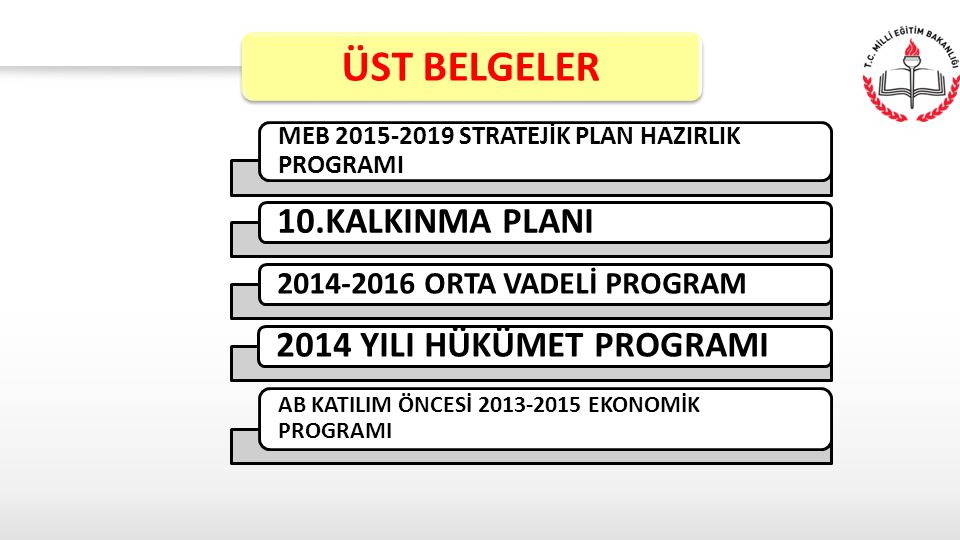 MEB 2015-2019 STRATEJİK PLAN HAZIRLIK PROGRAMI 10.KALKINMA PLANI 2014-2016 ORTA VADELİ PROGRAM 2014 YILI HÜKÜMET PROGRAMI AB KATILIM ÖNCESİ 2013-2015