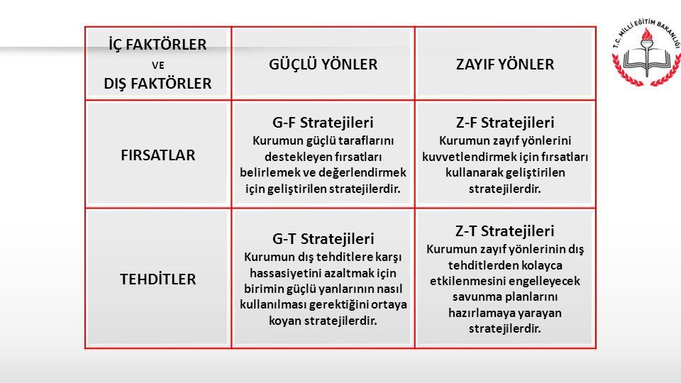 İÇ FAKTÖRLER VE DIŞ FAKTÖRLER GÜÇLÜ YÖNLERZAYIF YÖNLER FIRSATLAR G-F Stratejileri Kurumun güçlü taraflarını destekleyen fırsatları belirlemek ve değer