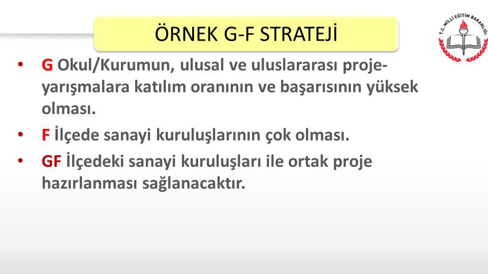 G G Okul/Kurumun, ulusal ve uluslararası proje- yarışmalara katılım oranının ve başarısının yüksek olması. F F İlçede sanayi kuruluşlarının çok olması