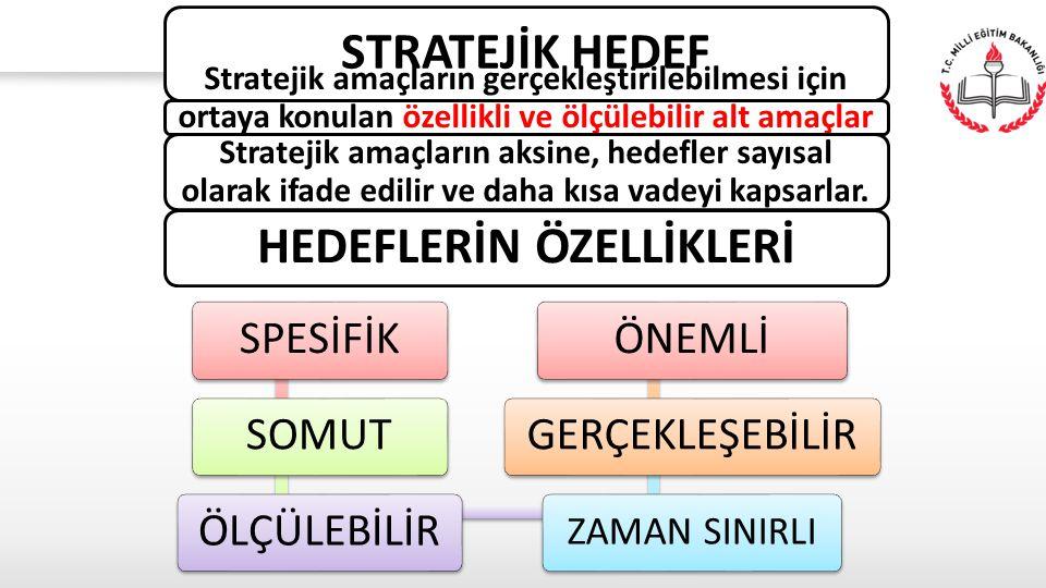STRATEJİK HEDEF Stratejik amaçların gerçekleştirilebilmesi için ortaya konulan özellikli ve ölçülebilir alt amaçlar amaçlardır. Stratejik amaçların ak
