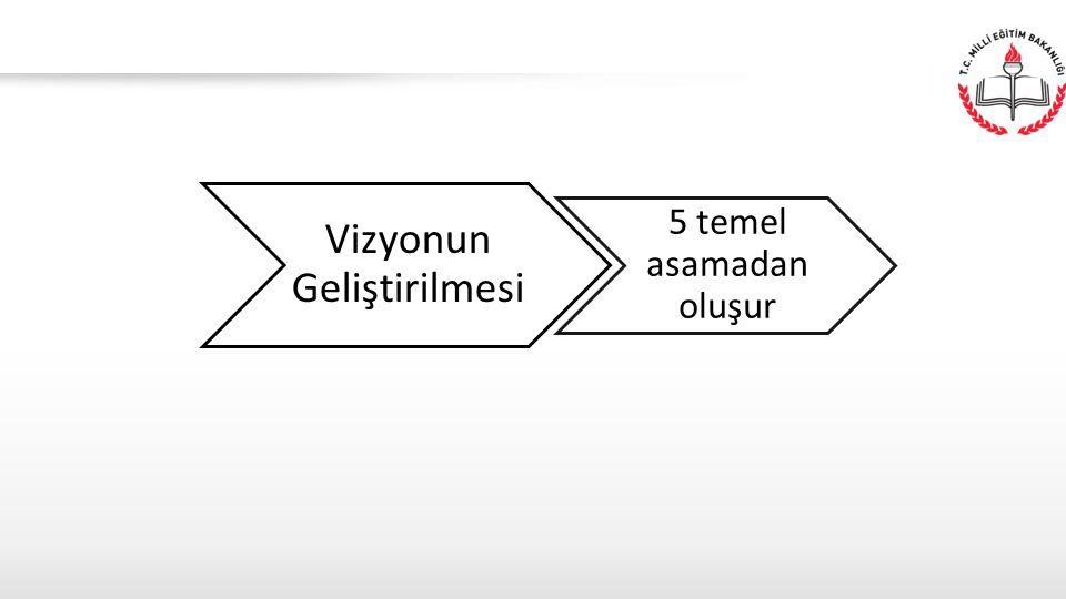 Vizyonun Geliştirilmesi 5 temel asamadan oluşur
