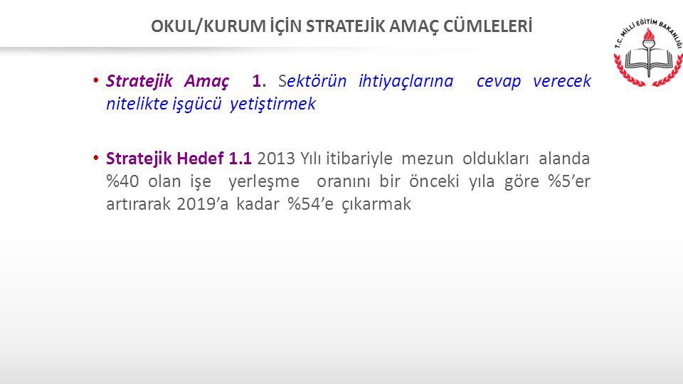 OKUL/KURUM İÇİN STRATEJİK AMAÇ CÜMLELERİ Stratejik Amaç 1. Sektörün ihtiyaçlarına cevap verecek nitelikte işgücü yetiştirmek Stratejik Hedef 1.1 2013
