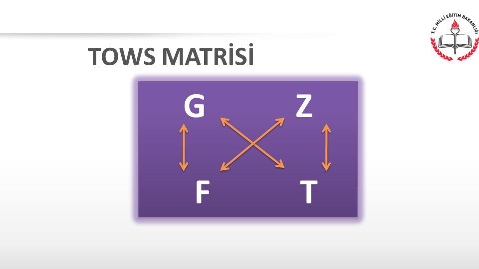 TOWS MATRİSİ G Z F T G Z F T
