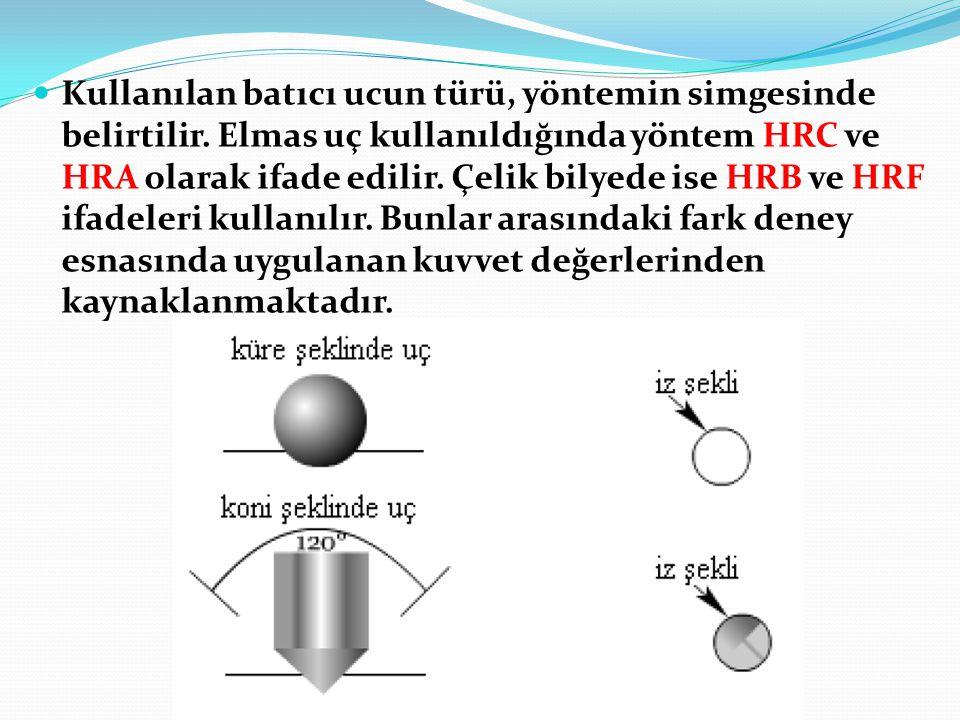Kullanılan batıcı ucun türü, yöntemin simgesinde belirtilir. Elmas uç kullanıldığında yöntem HRC ve HRA olarak ifade edilir. Çelik bilyede ise HRB ve