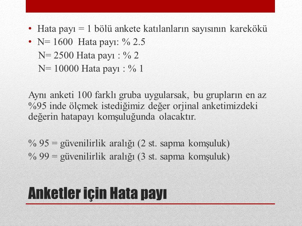 Anketler için Hata payı Hata payı = 1 bölü ankete katılanların sayısının karekökü N= 1600 Hata payı: % 2.5 N= 2500 Hata payı : % 2 N= 10000 Hata payı