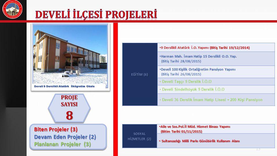 13 PROJE SAYISI 8 8 Biten Projeler (3) Devam Eden Projeler (2) Planlanan Projeler (3) Biten Projeler (3) Devam Eden Projeler (2) Planlanan Projeler (3) EĞİTİM (6) Develi Taşçı 9 Derslik İ.Ö.O Develi Sindelhöyük 9 Derslik İ.Ö.O Develi 36 Derslik İmam Hatip Lisesi + 200 Kişi Pansiyon SOSYAL HİZMETLER (2) Aile ve Sos.Pol.İl Müd.
