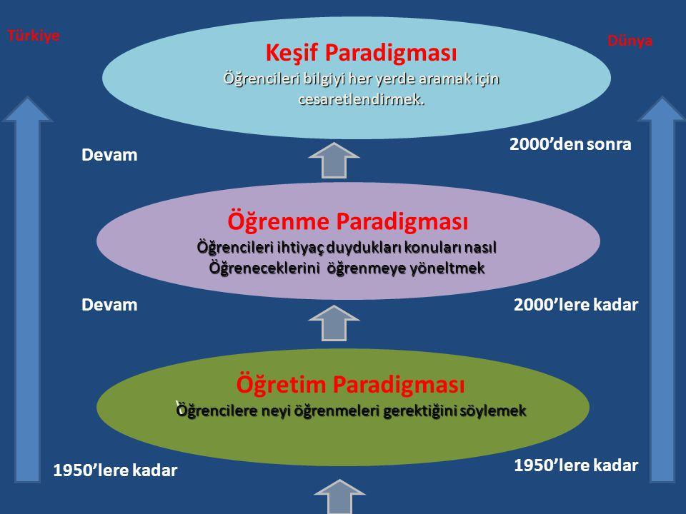 \ Öğretim Paradigması Öğrencilere neyi öğrenmeleri gerektiğini söylemek Öğrenme Paradigması Öğrencileri ihtiyaç duydukları konuları nasıl Öğrenecekler