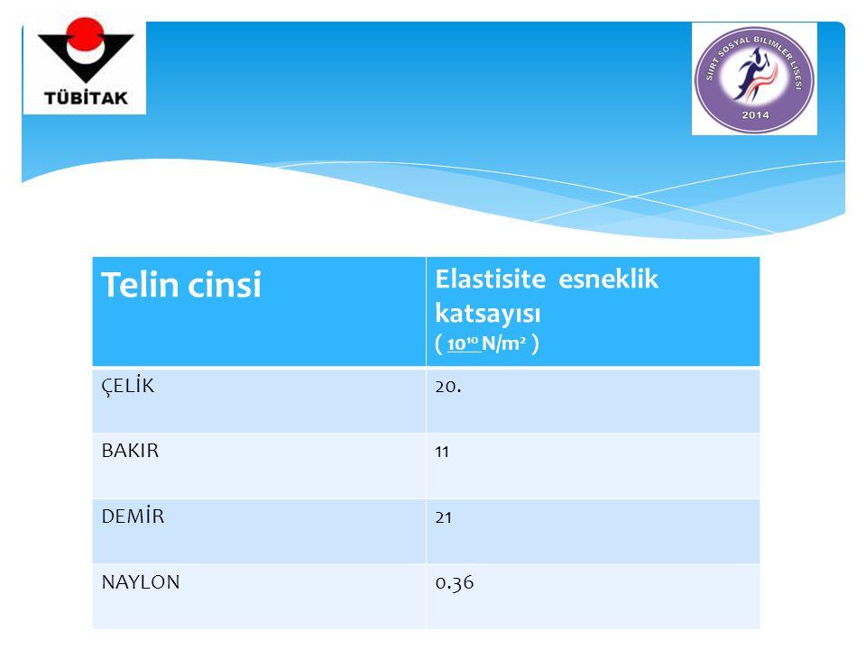 Telin cinsi Elastisite esneklik katsayısı ( 10 10 N/m 2 ) ÇELİK20. BAKIR11 DEMİR21 NAYLON0.36