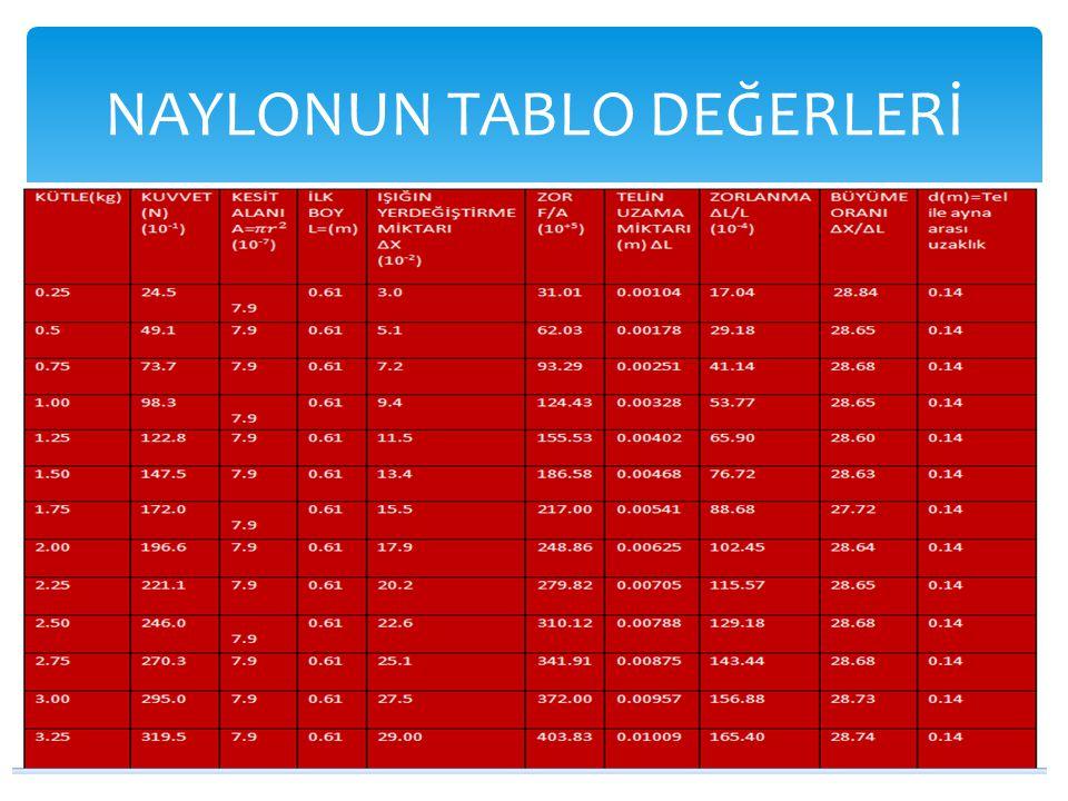 NAYLONUN TABLO DEĞERLERİ
