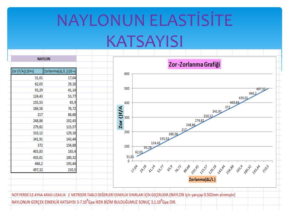 NAYLONUN ELASTİSİTE KATSAYISI