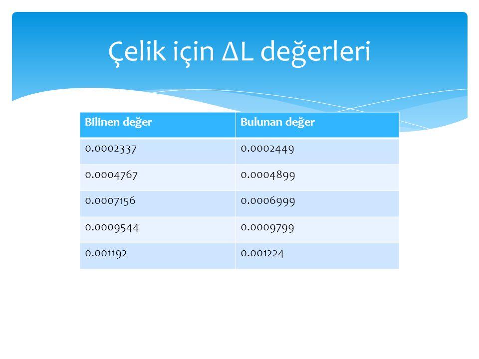 Çelik için ∆L değerleri Bilinen değerBulunan değer 0.00023370.0002449 0.00047670.0004899 0.00071560.0006999 0.00095440.0009799 0.0011920.001224