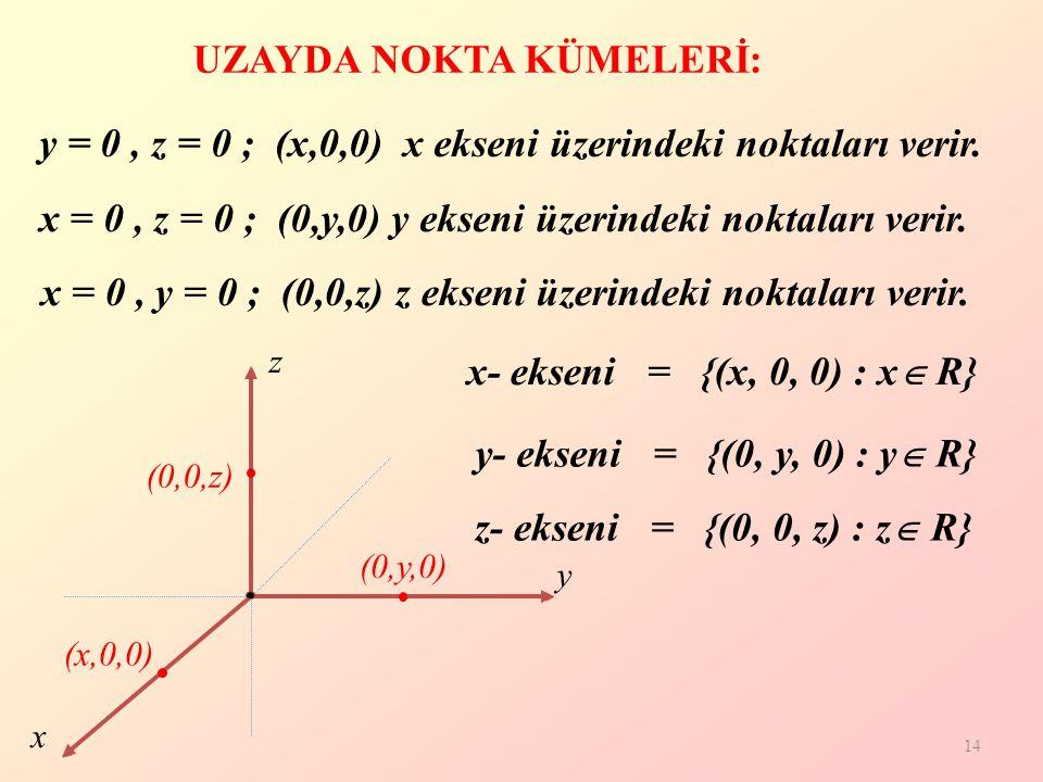 14 UZAYDA NOKTA KÜMELERİ: y = 0, z = 0 ; (x,0,0) x ekseni üzerindeki noktaları verir.