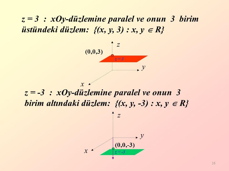 16 y x z (0,0,-3) z = 3 : xOy-düzlemine paralel ve onun 3 birim üstündeki düzlem: {(x, y, 3) : x, y  R} y x z (0,0,3) z = -3 : xOy-düzlemine paralel ve onun 3 birim altındaki düzlem: {(x, y, -3) : x, y  R} z = 3 z = -3