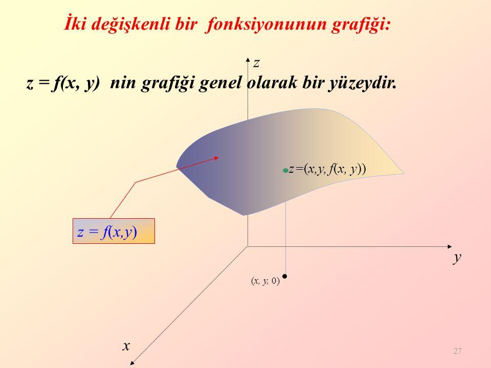 27 İki değişkenli bir fonksiyonunun grafiği: z = f(x, y) nin grafiği genel olarak bir yüzeydir.