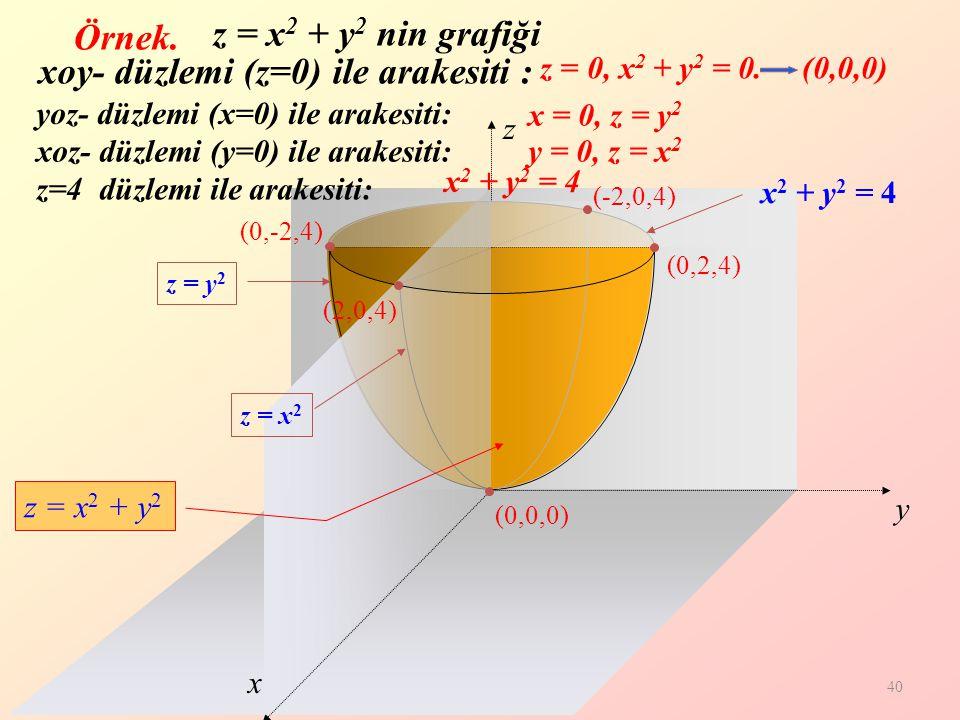 40 z y x (0,-2,4) (2,0,4) (0,2,4) (-2,0,4) x 2 + y 2 = 4 z = y 2 z = x 2 (0,0,0) Örnek.