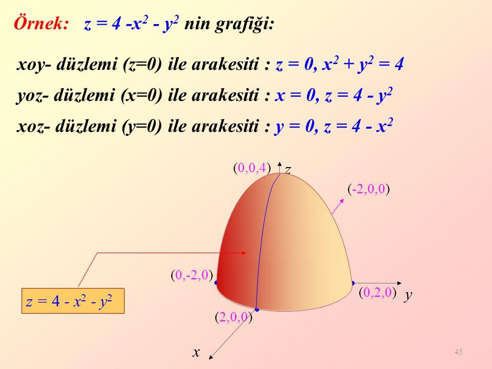 45 (0,-2,0) (2,0,0) (0,2,0) (-2,0,0) (0,0,4) Örnek: z = 4 -x 2 - y 2 nin grafiği: z y x xoy- düzlemi (z=0) ile arakesiti : z = 0, x 2 + y 2 = 4 (0,0,0) xoz- düzlemi (y=0) ile arakesiti : y = 0, z = 4 - x 2 yoz- düzlemi (x=0) ile arakesiti : x = 0, z = 4 - y 2 z = 4 - x 2 - y 2
