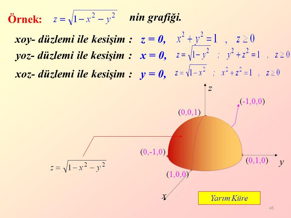 46 z y x xoy- düzlemi ile kesişim : z = 0, (0,0,0) xoz- düzlemi ile kesişim : y = 0, yoz- düzlemi ile kesişim : x = 0, (0,-1,0) (1,0,0) (0,1,0) (-1,0,0) (0,0,1) Örnek: nin grafiği.