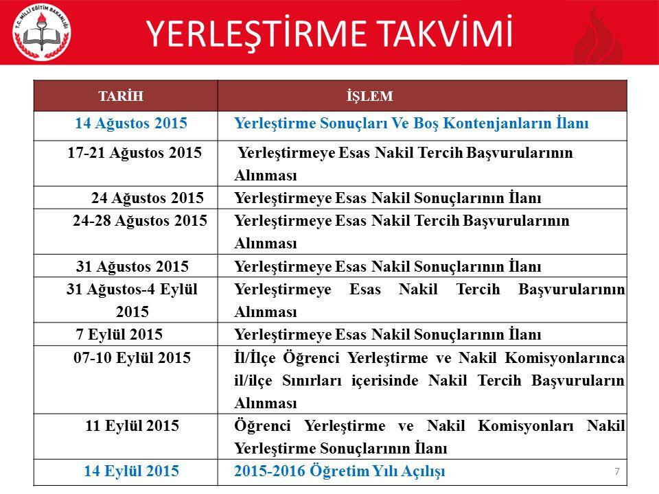 YERLEŞTİRME TAKVİMİ 7 TARİHİŞLEM 14 Ağustos 2015Yerleştirme Sonuçları Ve Boş Kontenjanların İlanı 17-21 Ağustos 2015 Yerleştirmeye Esas Nakil Tercih Başvurularının Alınması 24 Ağustos 2015Yerleştirmeye Esas Nakil Sonuçlarının İlanı 24-28 Ağustos 2015 Yerleştirmeye Esas Nakil Tercih Başvurularının Alınması 31 Ağustos 2015Yerleştirmeye Esas Nakil Sonuçlarının İlanı 31 Ağustos-4 Eylül 2015 Yerleştirmeye Esas Nakil Tercih Başvurularının Alınması 7 Eylül 2015Yerleştirmeye Esas Nakil Sonuçlarının İlanı 07-10 Eylül 2015 İl/İlçe Öğrenci Yerleştirme ve Nakil Komisyonlarınca il/ilçe Sınırları içerisinde Nakil Tercih Başvuruların Alınması 11 Eylül 2015 Öğrenci Yerleştirme ve Nakil Komisyonları Nakil Yerleştirme Sonuçlarının İlanı 14 Eylül 20152015-2016 Öğretim Yılı Açılışı