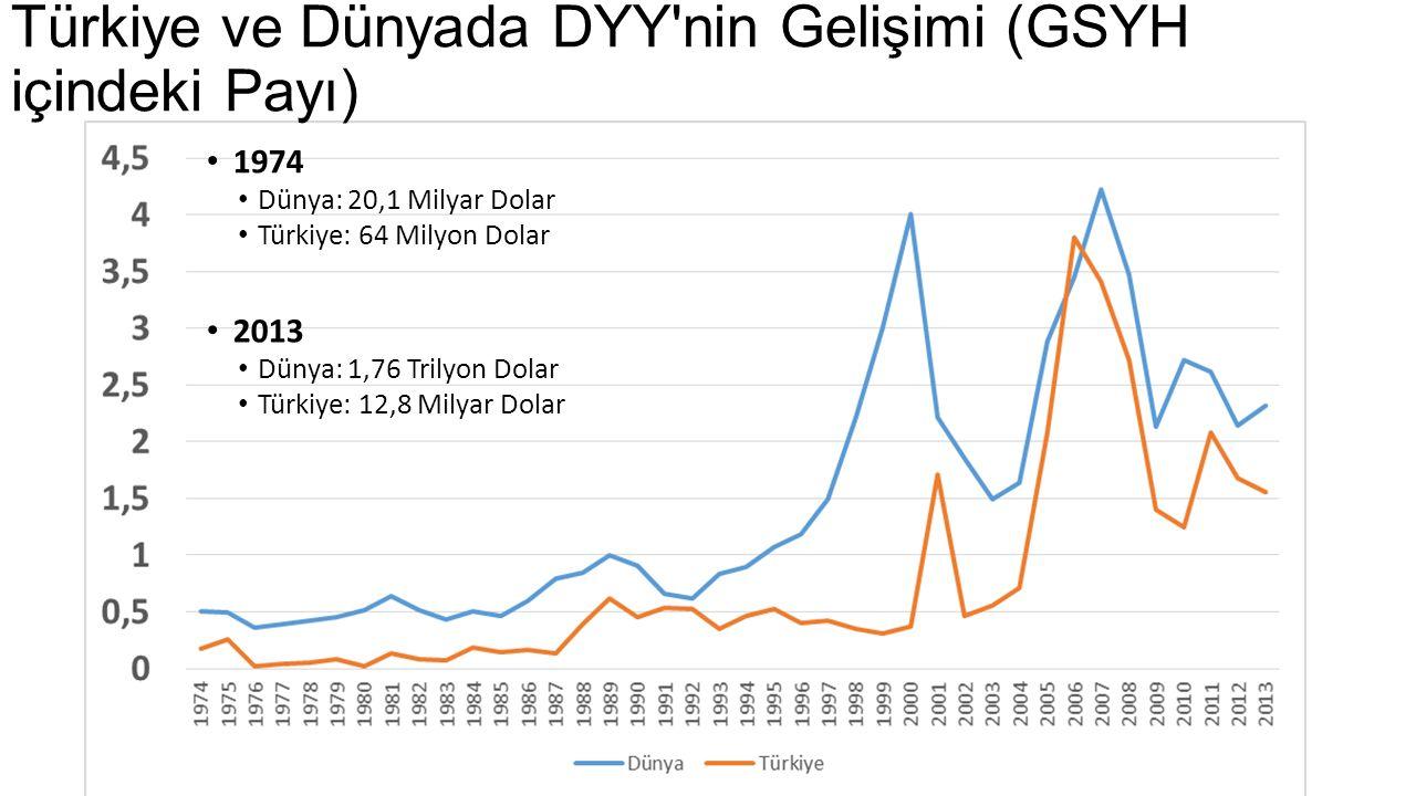 Türkiye ve Dünyada DYY'nin Gelişimi (GSYH içindeki Payı) 1974 Dünya: 20,1 Milyar Dolar Türkiye: 64 Milyon Dolar 2013 Dünya: 1,76 Trilyon Dolar Türkiye