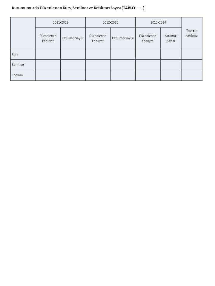 2011-20122012-20132013-2014 Toplam Katılımcı Düzenlenen Faaliyet Katılımcı Sayısı Düzenlenen Faaliyet Katılımcı Sayısı Düzenlenen Faaliyet Katılımcı Sayısı Kurs Seminer Toplam Kurumumuzda Düzenlenen Kurs, Seminer ve Katılımcı Sayısı (TABLO-……)