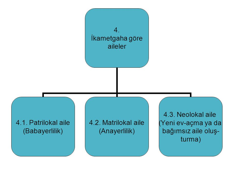 Spesifik Aile Türleri Levirat (Yenge evliliği) Sororat (Baldız evliliği)